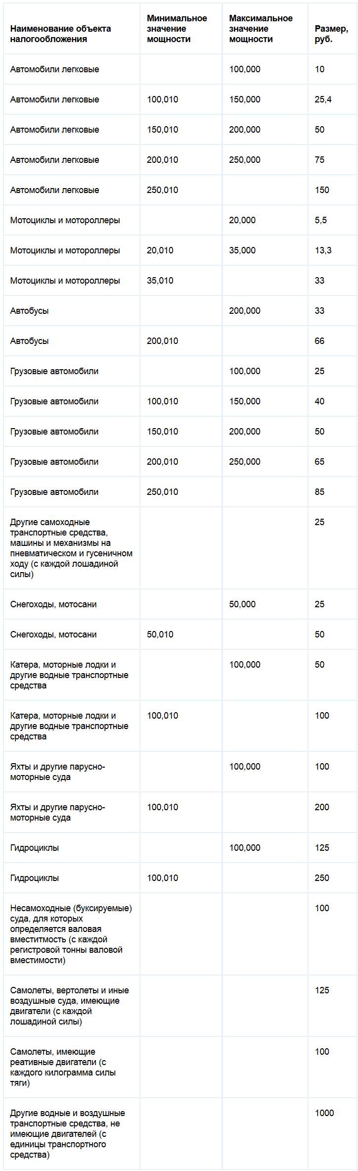 Ставки транспортного налога Тульской области