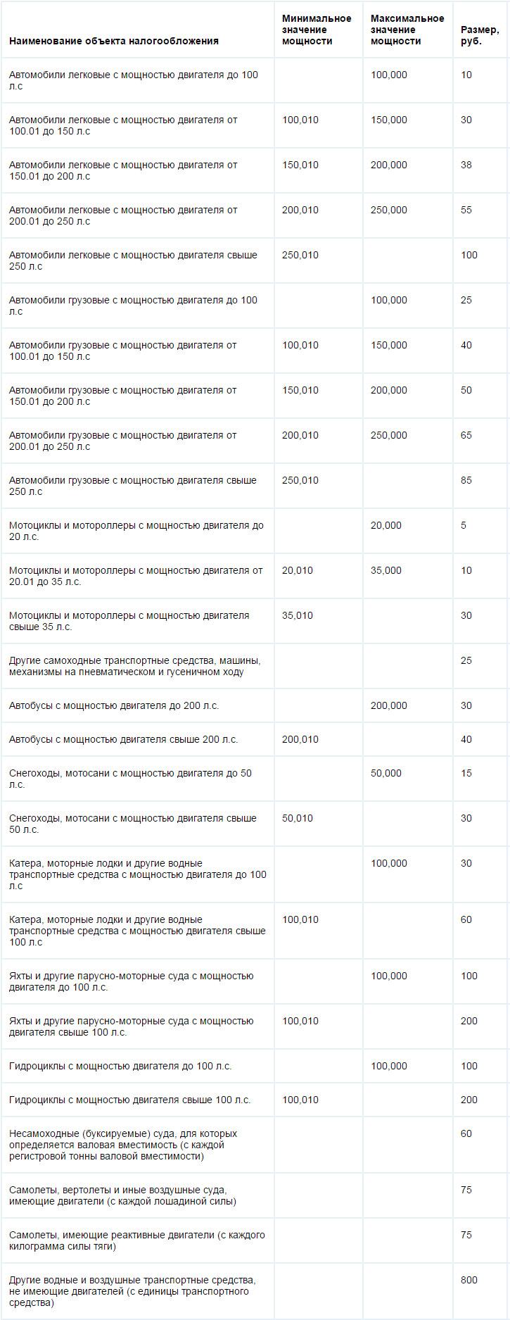 Ставки транспортного налога на 2014 год в тульской области значение в ставках на спорт