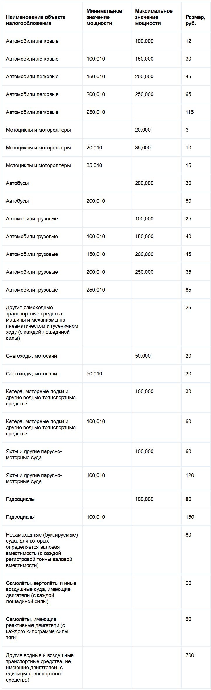 Ставки транспортного налога Ульяновской области