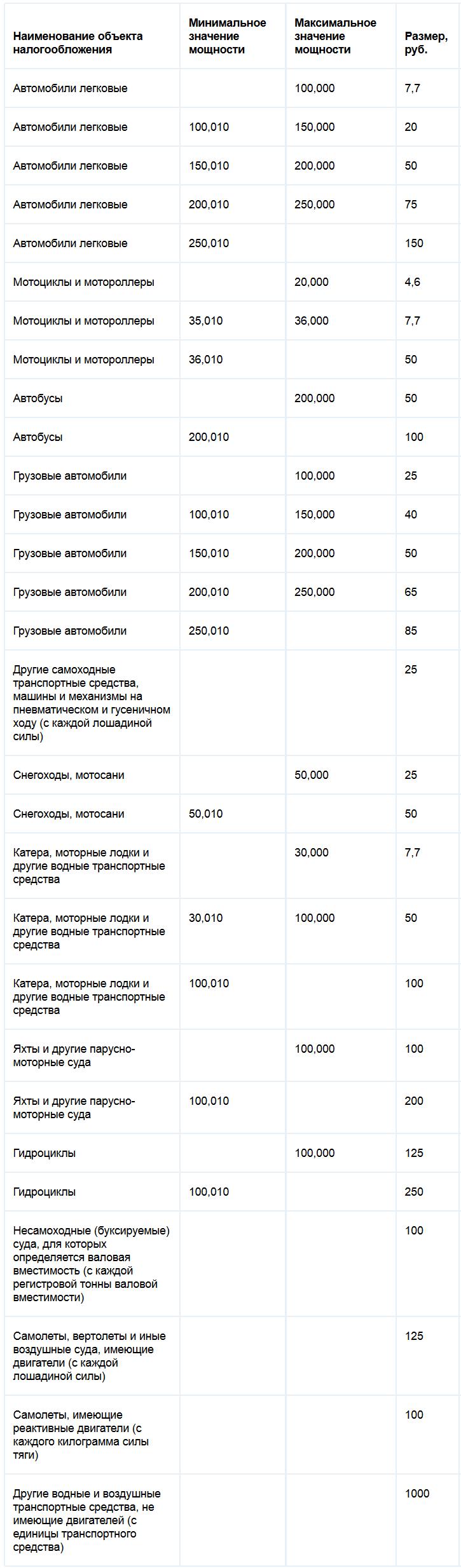Транспортный налог в регионах рф 2019 сравнительная таблица