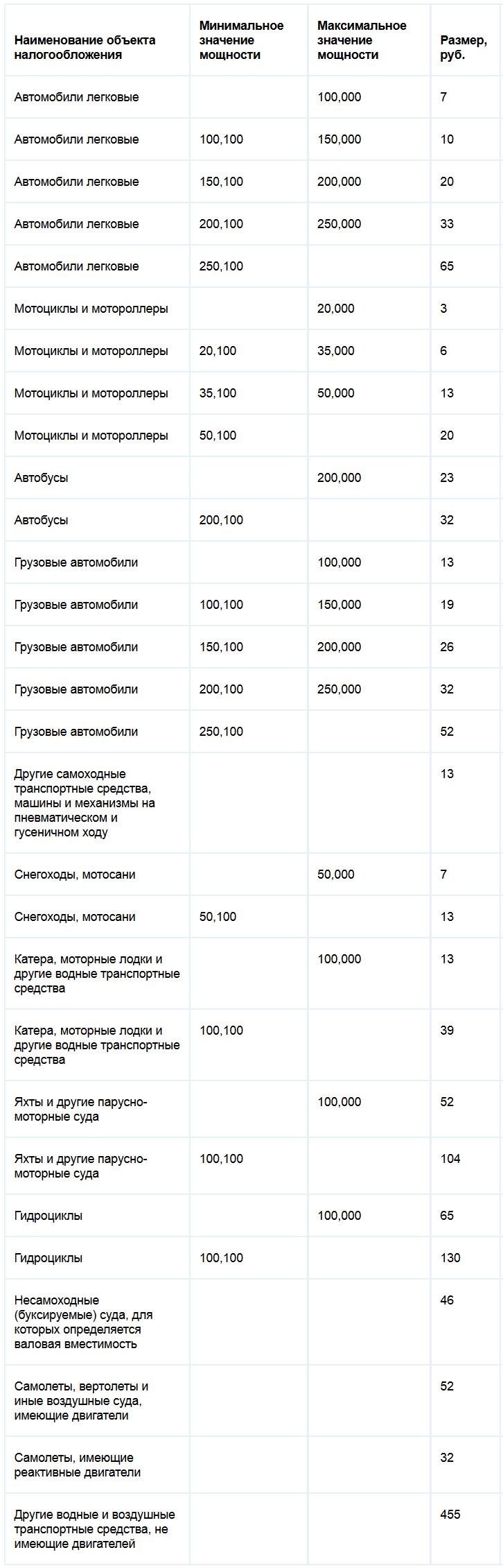 Ставки транспортного налога красноярском крае разработка и составление графиков доставки перевозимых грузов на морском транспорте