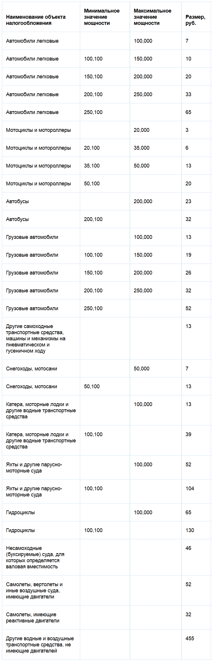 Ставки транспортного налога Забайкальского края