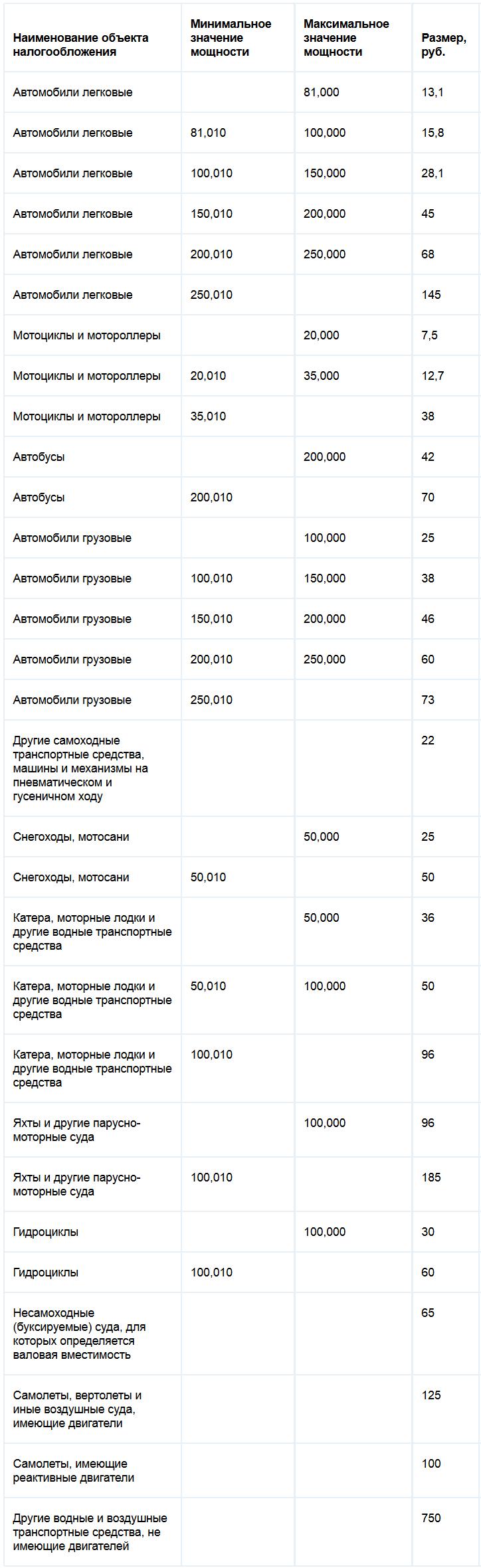 Ставки транспортного налога Ярославской области