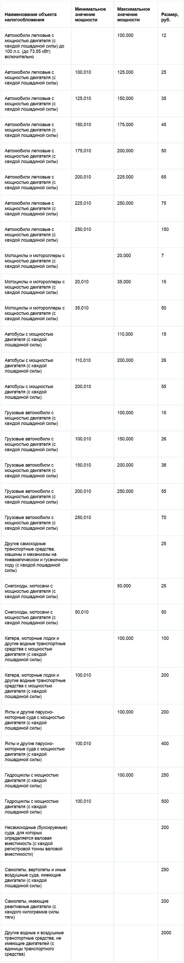 Транспортный налог в москве ставки