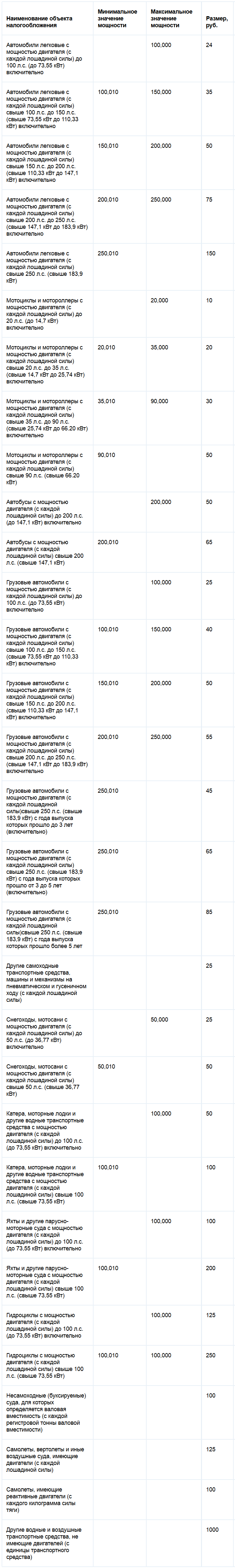 Ставки транспортного налога Санкт-Петербурга