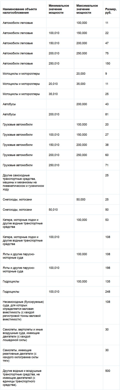 Ставки транспортного налога в чеченской республике на 2015 год смотреть очная ставка в чужом теле онлайн