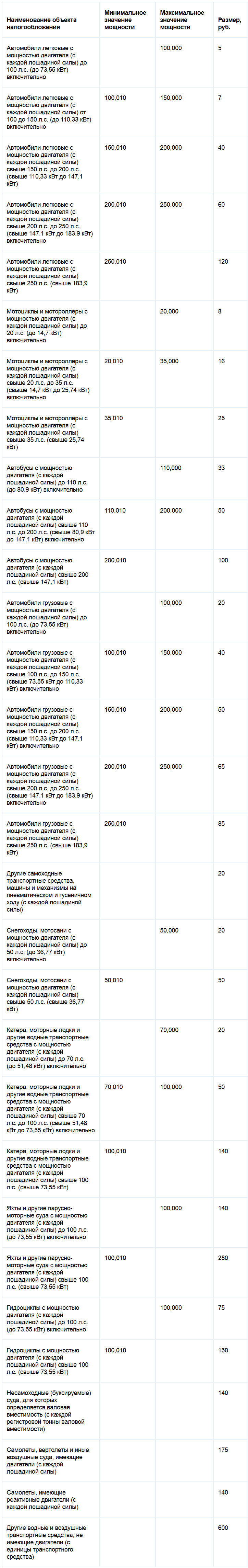 Ставки транспортного налога Ханты-Мансийского автономного округа