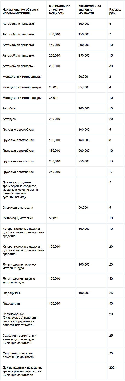 Ставки транспортного налога Чукотского автономного округа