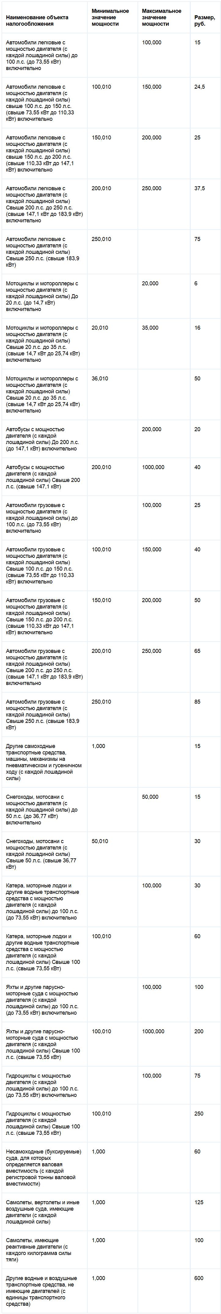 Ставки транспортного налога Ямало-Ненецкого автономного округа