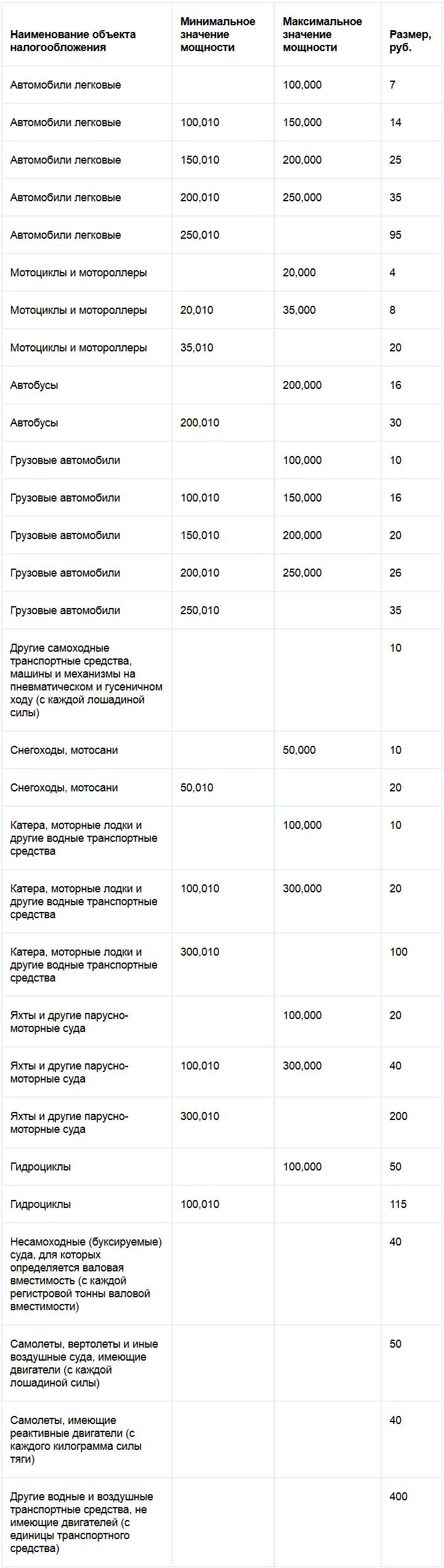 Ставки транспортного налога Карачаево-Черкесской республики