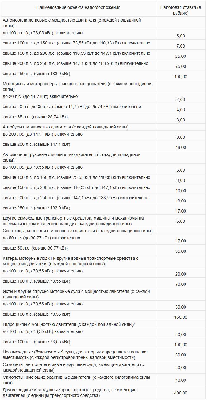 Налоговые ставки на транспортные средства прогноз ставки капитализации